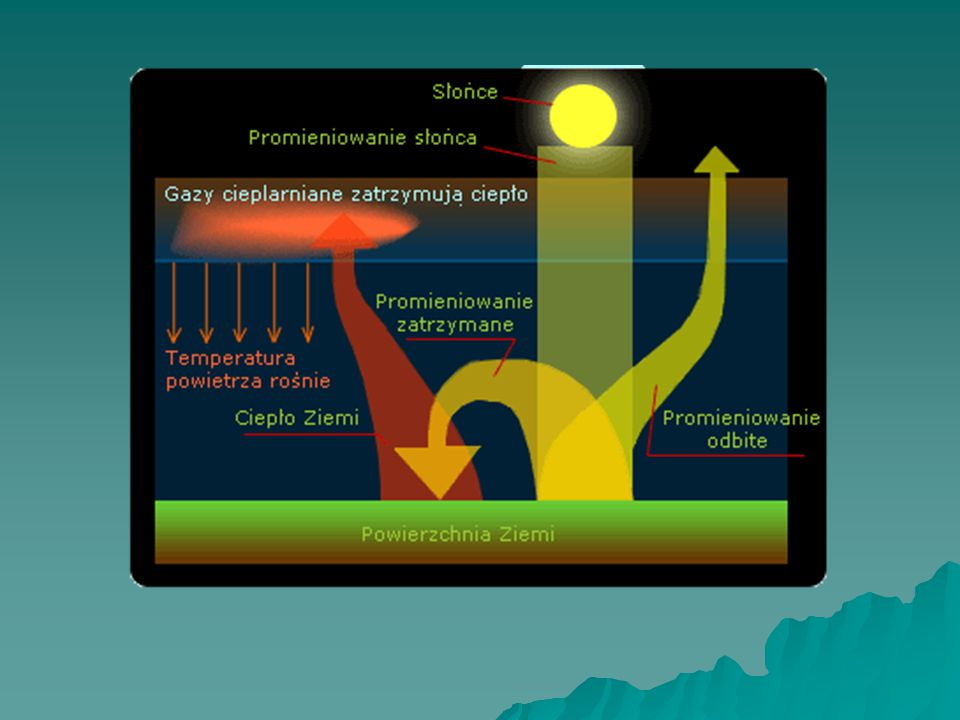 Powstawanie efektu cieplarnianego Znaczna część promieniowania słonecznego jest przepuszczana przez atmosferę ziemską i pochłaniana przez powierzchnię