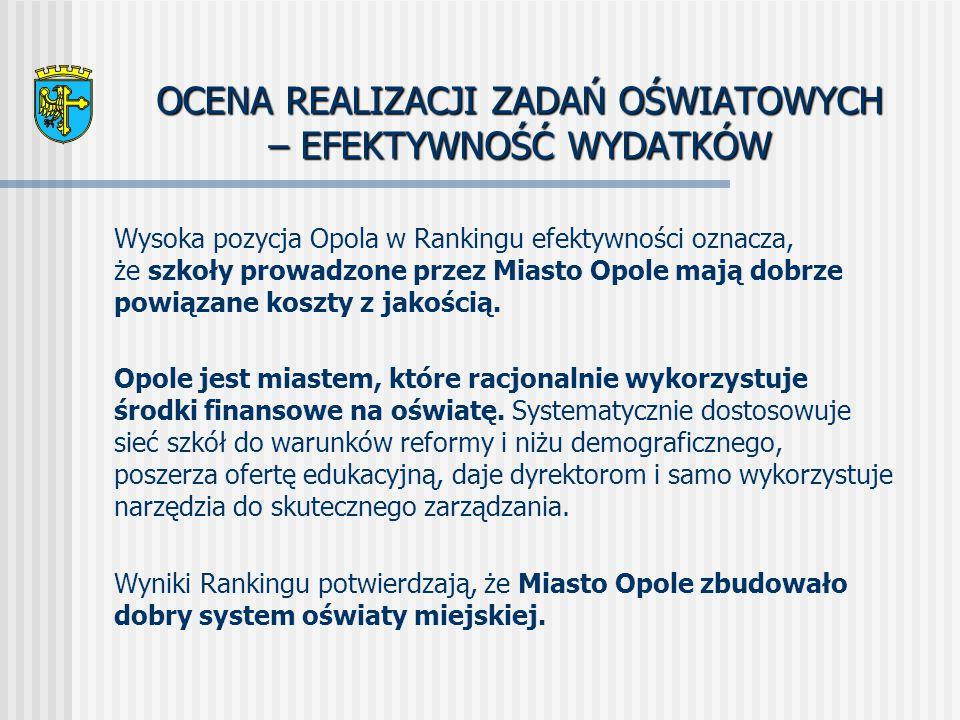 OCENA REALIZACJI ZADAŃ OŚWIATOWYCH – EFEKTYWNOŚĆ WYDATKÓW Wysoka pozycja Opola w Rankingu efektywności oznacza, że szkoły prowadzone przez Miasto Opole mają dobrze powiązane koszty z jakością.