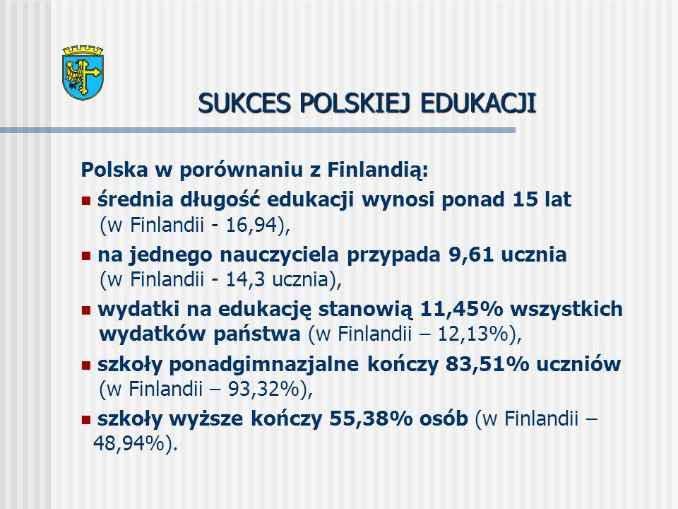 SUKCES POLSKIEJ EDUKACJI Polska w porównaniu z Finlandią: średnia długość edukacji wynosi ponad 15 lat (w Finlandii - 16,94), na jednego nauczyciela przypada 9,61 ucznia (w Finlandii - 14,3 ucznia), wydatki na edukację stanowią 11,45% wszystkich wydatków państwa (w Finlandii – 12,13%), szkoły ponadgimnazjalne kończy 83,51% uczniów (w Finlandii – 93,32%), szkoły wyższe kończy 55,38% osób (w Finlandii – 48,94%).