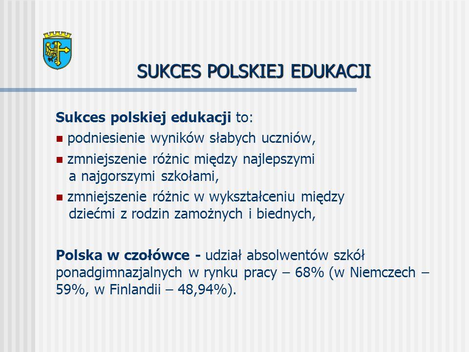 SUKCES POLSKIEJ EDUKACJI Sukces polskiej edukacji to: podniesienie wyników słabych uczniów, zmniejszenie różnic między najlepszymi a najgorszymi szkołami, zmniejszenie różnic w wykształceniu między dziećmi z rodzin zamożnych i biednych, Polska w czołówce - udział absolwentów szkół ponadgimnazjalnych w rynku pracy – 68% (w Niemczech – 59%, w Finlandii – 48,94%).