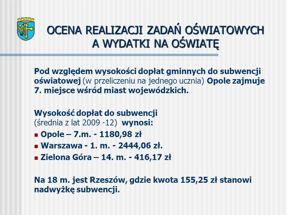 OCENA REALIZACJI ZADAŃ OŚWIATOWYCH A WYDATKI NA OŚWIATĘ Pod względem wysokości dopłat gminnych do subwencji oświatowej (w przeliczeniu na jednego ucznia) Opole zajmuje 7.