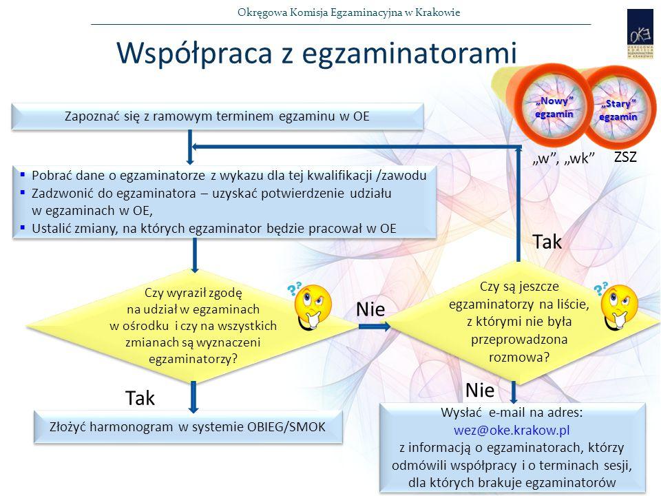 Okręgowa Komisja Egzaminacyjna w Krakowie Współpraca z egzaminatorami Zapoznać się z ramowym terminem egzaminu w OE  Pobrać dane o egzaminatorze z wykazu dla tej kwalifikacji /zawodu  Zadzwonić do egzaminatora  uzyskać potwierdzenie udziału w egzaminach w OE,  Ustalić zmiany, na których egzaminator będzie pracował w OE  Pobrać dane o egzaminatorze z wykazu dla tej kwalifikacji /zawodu  Zadzwonić do egzaminatora  uzyskać potwierdzenie udziału w egzaminach w OE,  Ustalić zmiany, na których egzaminator będzie pracował w OE Czy wyraził zgodę na udział w egzaminach w ośrodku i czy na wszystkich zmianach są wyznaczeni egzaminatorzy.
