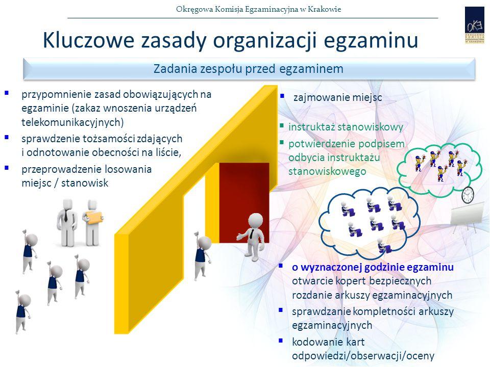 Okręgowa Komisja Egzaminacyjna w Krakowie  przypomnienie zasad obowiązujących na egzaminie (zakaz wnoszenia urządzeń telekomunikacyjnych)  sprawdzenie tożsamości zdających i odnotowanie obecności na liście,  przeprowadzenie losowania miejsc / stanowisk  instruktaż stanowiskowy  potwierdzenie podpisem odbycia instruktażu stanowiskowego  o wyznaczonej godzinie egzaminu otwarcie kopert bezpiecznych rozdanie arkuszy egzaminacyjnych  sprawdzanie kompletności arkuszy egzaminacyjnych  kodowanie kart odpowiedzi/obserwacji/oceny Zadania zespołu przed egzaminem Kluczowe zasady organizacji egzaminu  zajmowanie miejsc