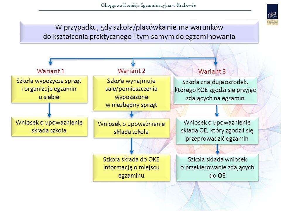 Okręgowa Komisja Egzaminacyjna w Krakowie W przypadku, gdy szkoła/placówka nie ma warunków do kształcenia praktycznego i tym samym do egzaminowania Szkoła wynajmuje sale/pomieszczenia wyposażone w niezbędny sprzęt Szkoła wynajmuje sale/pomieszczenia wyposażone w niezbędny sprzęt Szkoła wypożycza sprzęt i organizuje egzamin u siebie Szkoła znajduje ośrodek, którego KOE zgodzi się przyjąć zdających na egzamin Szkoła składa do OKE informację o miejscu egzaminu Wniosek o upoważnienie składa szkoła Szkoła składa wniosek o przekierowanie zdających do OE Wariant 1 Wariant 2 Wariant 3 Wniosek o upoważnienie składa szkoła Wniosek o upoważnienie składa OE, który zgodził się przeprowadzić egzamin