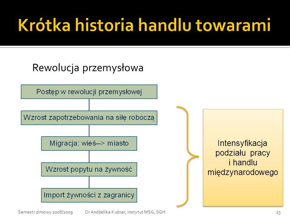 Intensyfikacja podziału pracy i handlu międzynarodowego Intensyfikacja podziału pracy i handlu międzynarodowego Rewolucja przemysłowa 23Dr Andżelika K