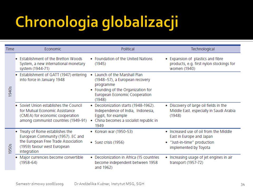 34Dr Andżelika Kuźnar, Instytut MSG, SGHSemestr zimowy 2008/2009