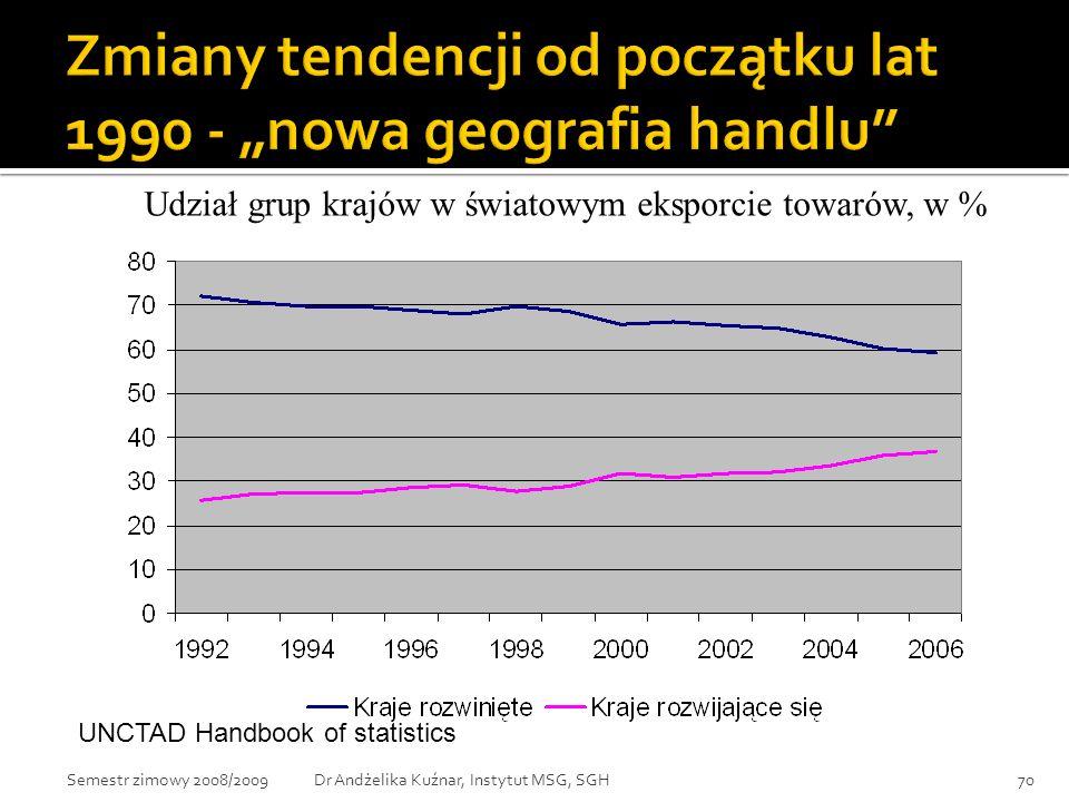 Udział grup krajów w światowym eksporcie towarów, w % UNCTAD Handbook of statistics 70Dr Andżelika Kuźnar, Instytut MSG, SGHSemestr zimowy 2008/2009