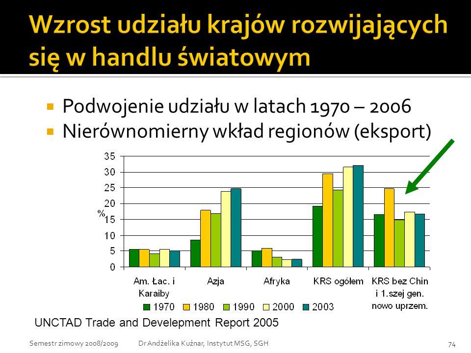  Podwojenie udziału w latach 1970 – 2006  Nierównomierny wkład regionów (eksport) UNCTAD Trade and Develepment Report 2005 74Dr Andżelika Kuźnar, In