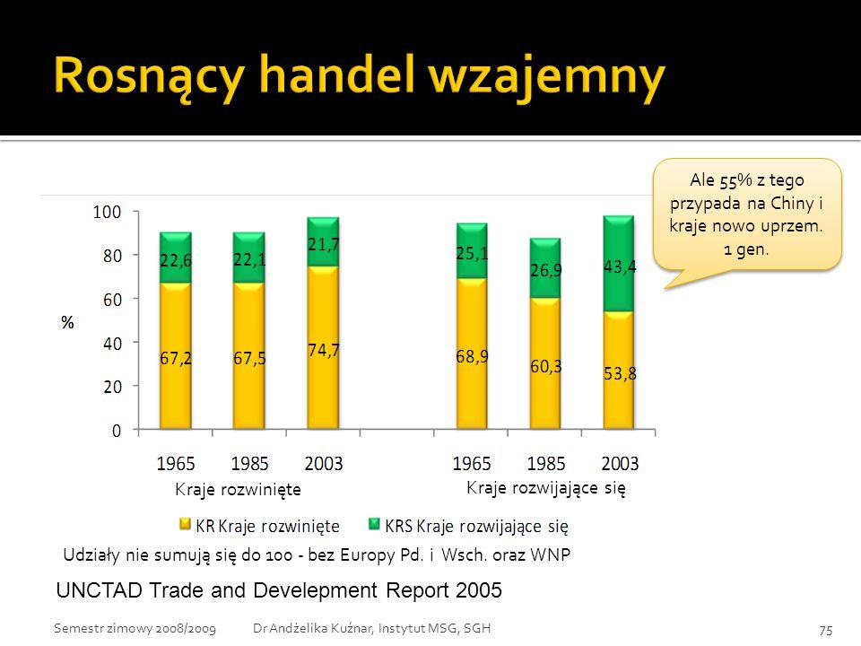 Udziały nie sumują się do 100 - bez Europy Pd. i Wsch. oraz WNP UNCTAD Trade and Develepment Report 2005 Ale 55% z tego przypada na Chiny i kraje nowo