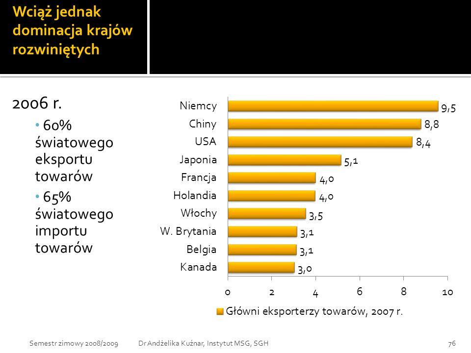 Wciąż jednak dominacja krajów rozwiniętych 2006 r. 60% światowego eksportu towarów 65% światowego importu towarów 76Dr Andżelika Kuźnar, Instytut MSG,