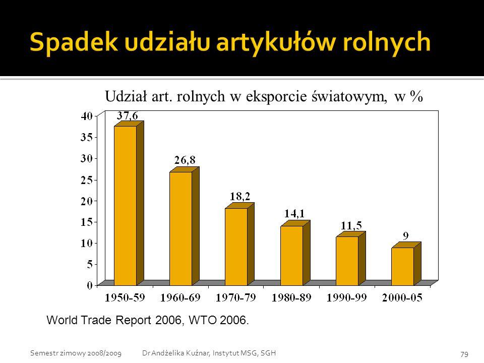 World Trade Report 2006, WTO 2006. Udział art. rolnych w eksporcie światowym, w % 79Dr Andżelika Kuźnar, Instytut MSG, SGHSemestr zimowy 2008/2009
