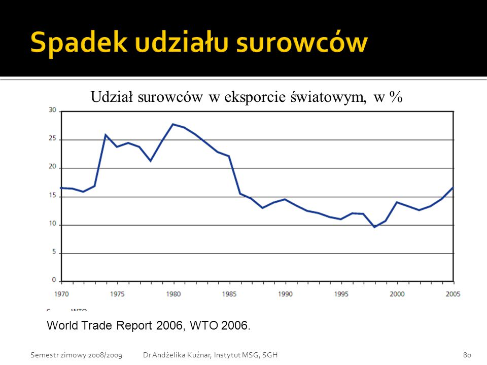 Udział surowców w eksporcie światowym, w % World Trade Report 2006, WTO 2006. 80Dr Andżelika Kuźnar, Instytut MSG, SGHSemestr zimowy 2008/2009
