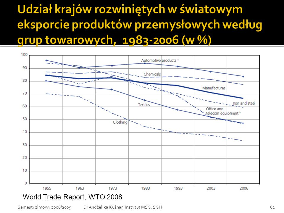 World Trade Report, WTO 2008 82Dr Andżelika Kuźnar, Instytut MSG, SGHSemestr zimowy 2008/2009