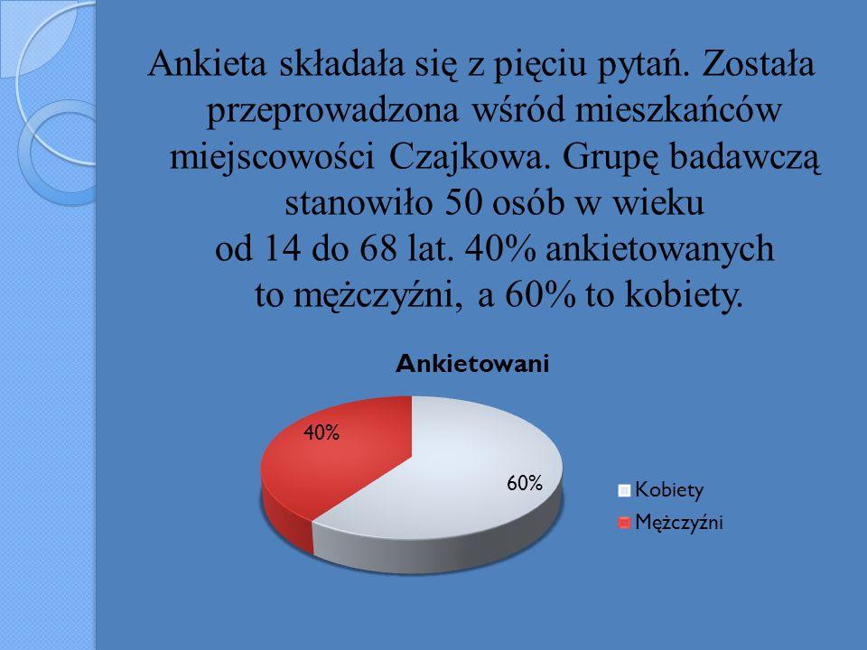 Ankieta składała się z pięciu pytań. Została przeprowadzona wśród mieszkańców miejscowości Czajkowa. Grupę badawczą stanowiło 50 osób w wieku od 14 do