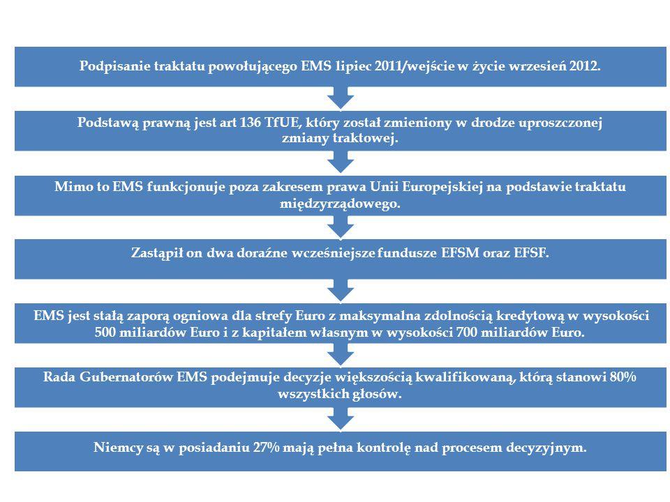 Mimo to EMS funkcjonuje poza zakresem prawa Unii Europejskiej na podstawie traktatu międzyrządowego. Podstawą prawną jest art 136 TfUE, który został z