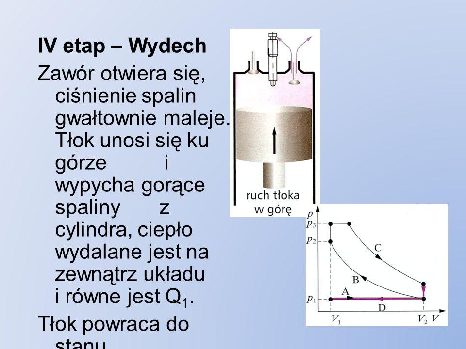 IV etap – Wydech Zawór otwiera się, ciśnienie spalin gwałtownie maleje.