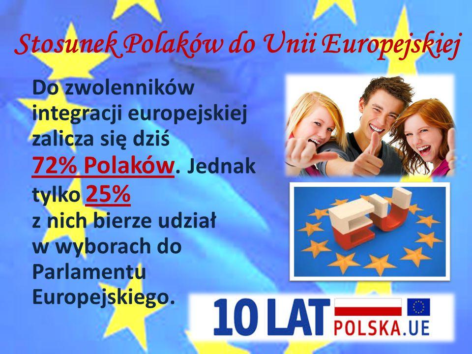 Stosunek Polaków do Unii Europejskiej Do zwolenników integracji europejskiej zalicza się dziś 72% Polaków. Jednak tylko 25% z nich bierze udział w wyb