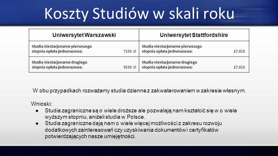 Koszty Studiów w skali roku Uniwersytet WarszawskiUniwersytet Stattfordshire Studia niestacjonarne pierwszego stopnia opłata jednorazowa: 7100 zł Stud