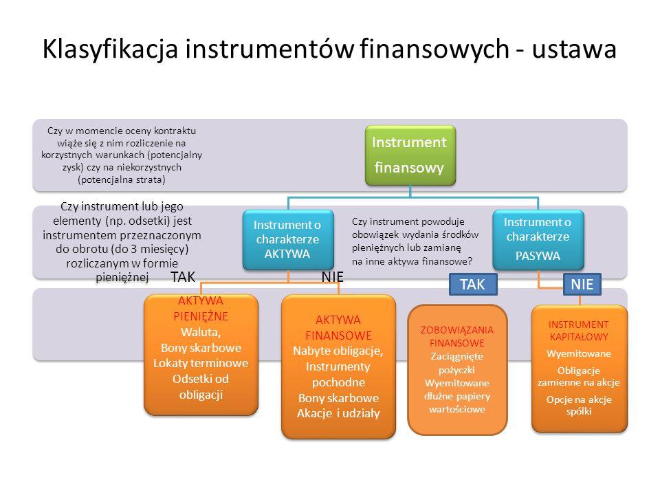 Klasyfikacja instrumentów finansowych - ustawa Czy instrument lub jego elementy (np. odsetki) jest instrumentem przeznaczonym do obrotu (do 3 miesięcy