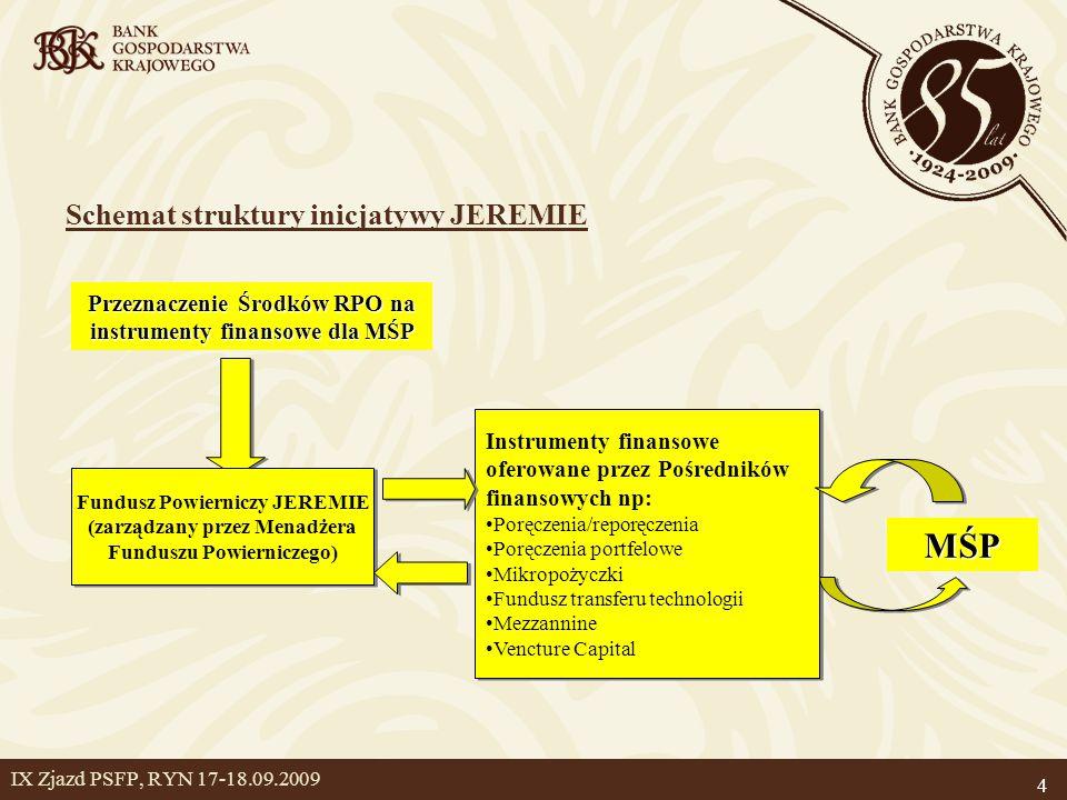 4 IX Zjazd PSFP, RYN 17-18.09.2009 Schemat struktury inicjatywy JEREMIE Przeznaczenie Środków RPO na instrumenty finansowe dla MŚP Fundusz Powierniczy JEREMIE (zarządzany przez Menadżera Funduszu Powierniczego) Fundusz Powierniczy JEREMIE (zarządzany przez Menadżera Funduszu Powierniczego) Instrumenty finansowe oferowane przez Pośredników finansowych np: Poręczenia/reporęczenia Poręczenia portfelowe Mikropożyczki Fundusz transferu technologii Mezzannine Vencture Capital Instrumenty finansowe oferowane przez Pośredników finansowych np: Poręczenia/reporęczenia Poręczenia portfelowe Mikropożyczki Fundusz transferu technologii Mezzannine Vencture Capital MŚP