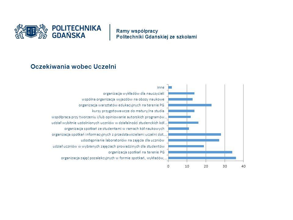 Oczekiwania wobec Uczelni Ramy współpracy Politechniki Gdańskiej ze szkołami