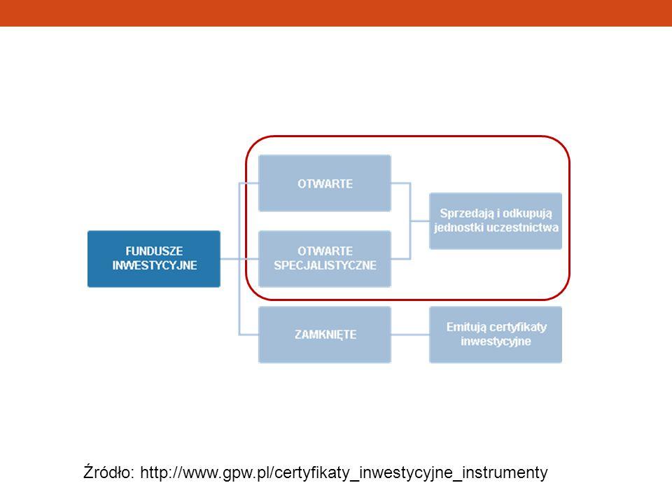 Jednostki uczestnictwa Określają udział inwestora w otwartym funduszu inwestycyjnym.