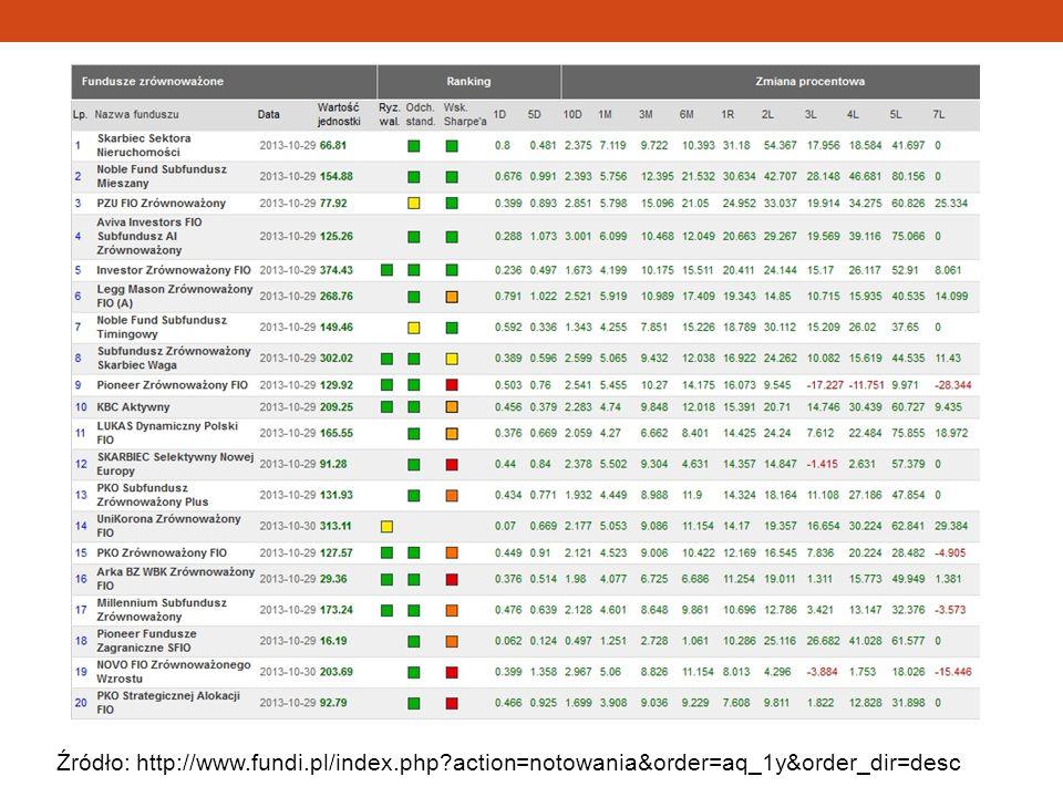Źródło: http://www.fundi.pl/index.php?action=notowania&order=aq_1y&order_dir=desc