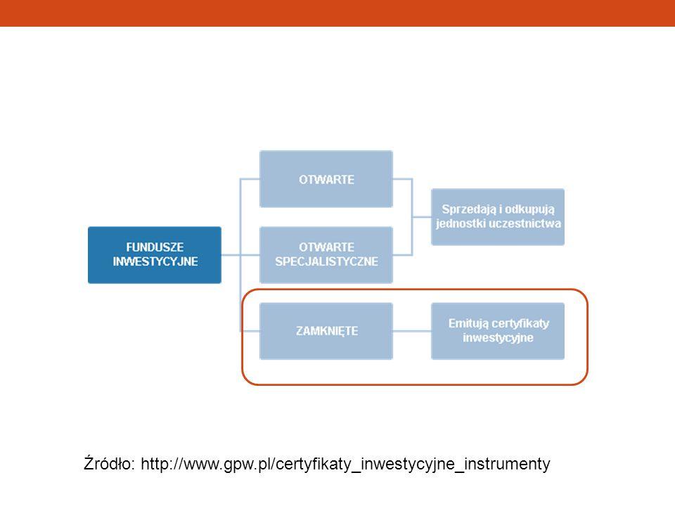 Certyfikaty inwestycyjne Jest to papier wartościowy emitowany przez zamknięty fundusz inwestycyjny.