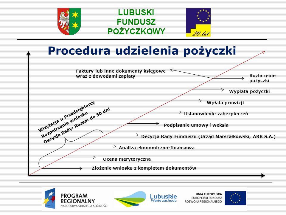 LUBUSKI FUNDUSZ POŻYCZKOWY Złożenie wniosku z kompletem dokumentów Ocena merytoryczna Analiza ekonomiczno-finansowa Wizytacja u Przedsiębiorcy Rozpatr