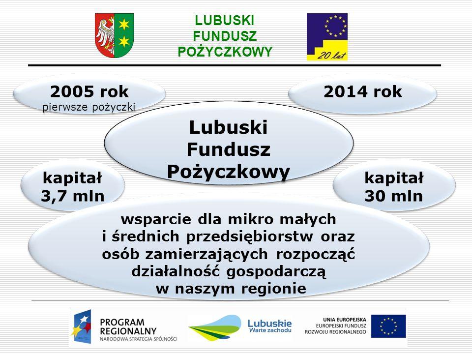 LUBUSKI FUNDUSZ POŻYCZKOWY Źródła pozyskania kapitału do 2008 roku  Sektorowy Programy Operacyjny Wzrost Konkurencyjności Przedsiębiorstw (SPO WKP), Działanie 1.2 Poprawa dostępności do zewnętrznego finansowania inwestycji przedsiębiorstw,  Kwota dokapitalizowania – 5,0 mln zł,  Trwałość projektu została zakończona w sierpniu 2010 roku.