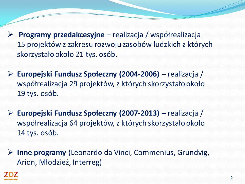  Programy przedakcesyjne – realizacja / współrealizacja 15 projektów z zakresu rozwoju zasobów ludzkich z których skorzystało około 21 tys.