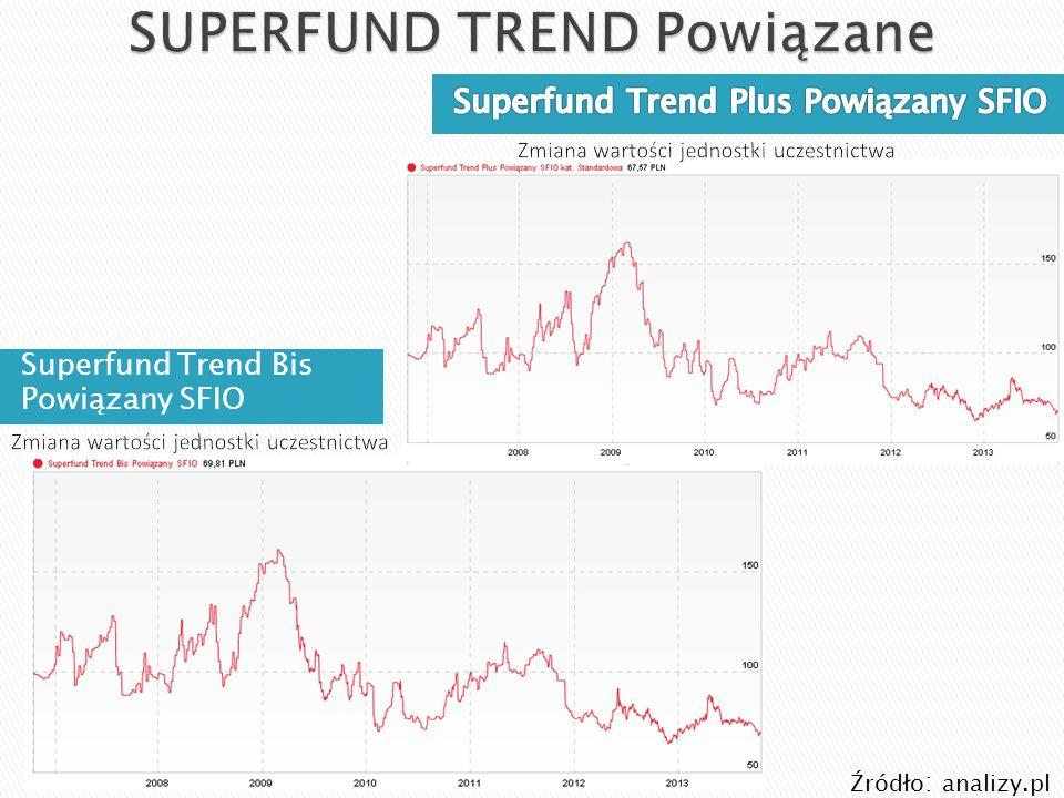 Superfund Trend Bis Powiązany SFIO Źródło : analizy.pl