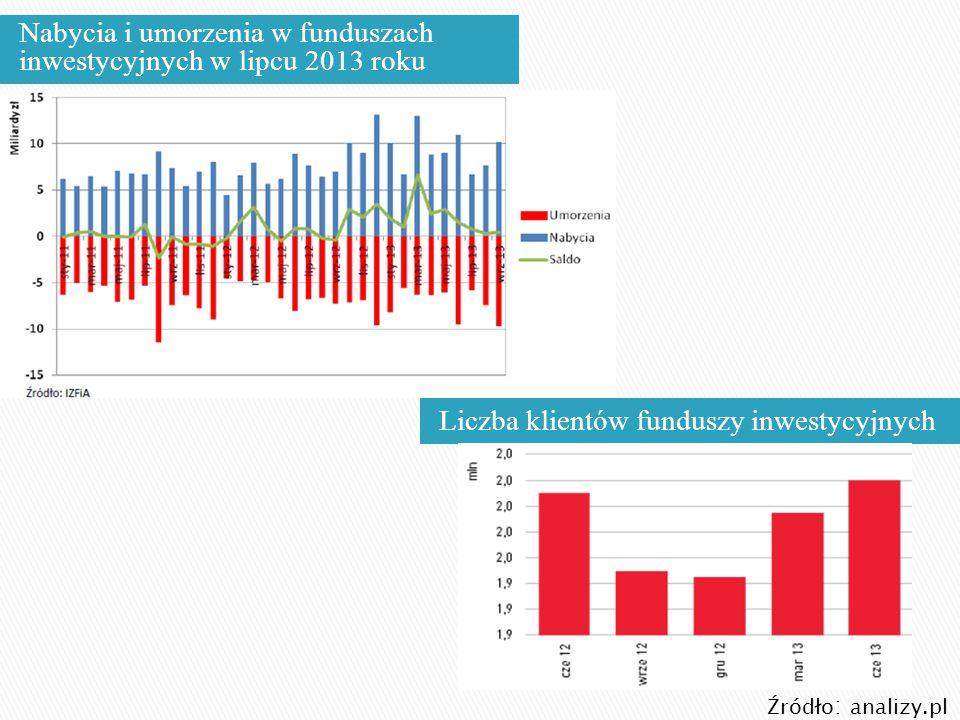 Liczba klientów funduszy inwestycyjnych Nabycia i umorzenia w funduszach inwestycyjnych w lipcu 2013 roku Źródło : analizy.pl