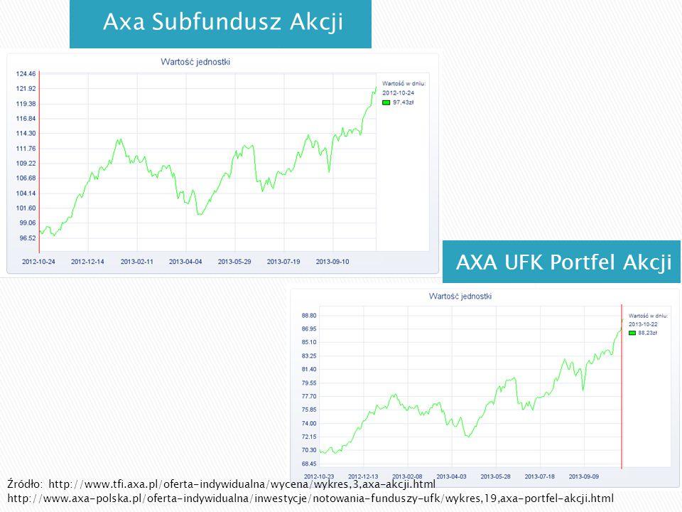 AXA UFK Portfel Akcji Axa Subfundusz Akcji Źródło: http://www.tfi.axa.pl/oferta-indywidualna/wycena/wykres,3,axa-akcji.html http://www.axa-polska.pl/o