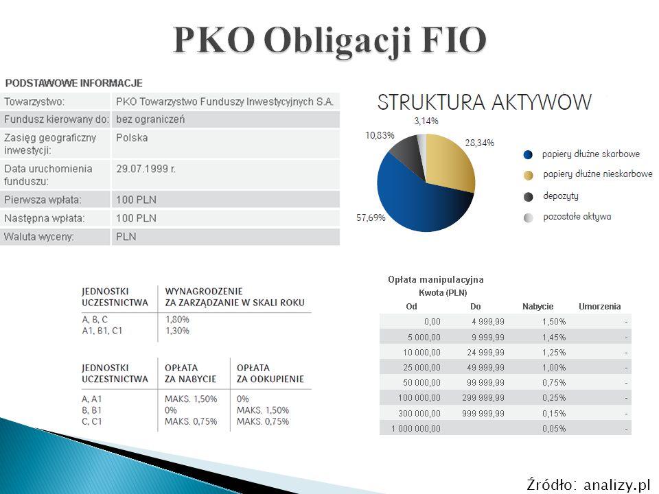 Struktura aktywów polskich funduszy inwestycyjnych Struktura aktywów zagranicznych funduszy inwestycyjnych Źródło : analizy.pl
