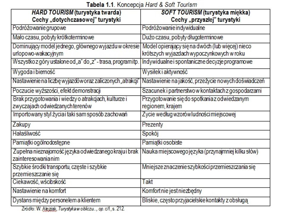 Zrównoważony rozwój turystyki K ONCEPCJA ZRÓWNOWAŻONEGO ROZWOJU TURYSTYKI (S USTAINABLE T OURISM D EVELOPMENT ):  Lansowana przez WTO, nawiązuje do z