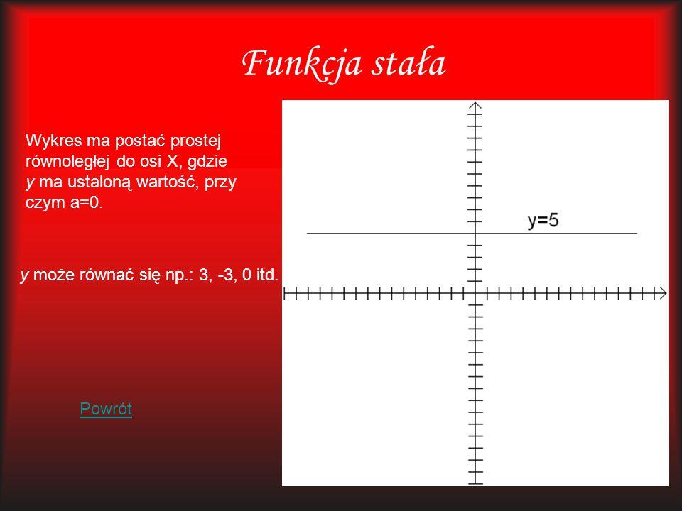 Funkcja stała Wykres ma postać prostej równoległej do osi X, gdzie y ma ustaloną wartość, przy czym a=0. y może równać się np.: 3, -3, 0 itd. Powrót