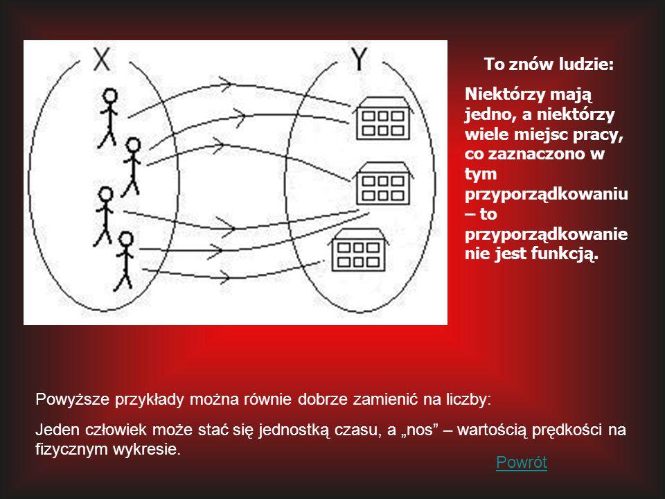 """Funkcja malejąca Jej wykres przechodzi przez II i IV ćwiartkę układu współrzędnych – """"kieruje się w dół , przy czym a<0."""