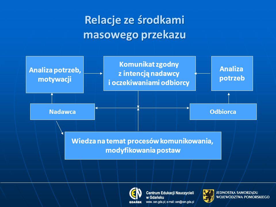 Analiza potrzeb, motywacji Komunikat zgodny z intencją nadawcy i oczekiwaniami odbiorcy Analiza potrzeb NadawcaOdbiorca Wiedza na temat procesów komun