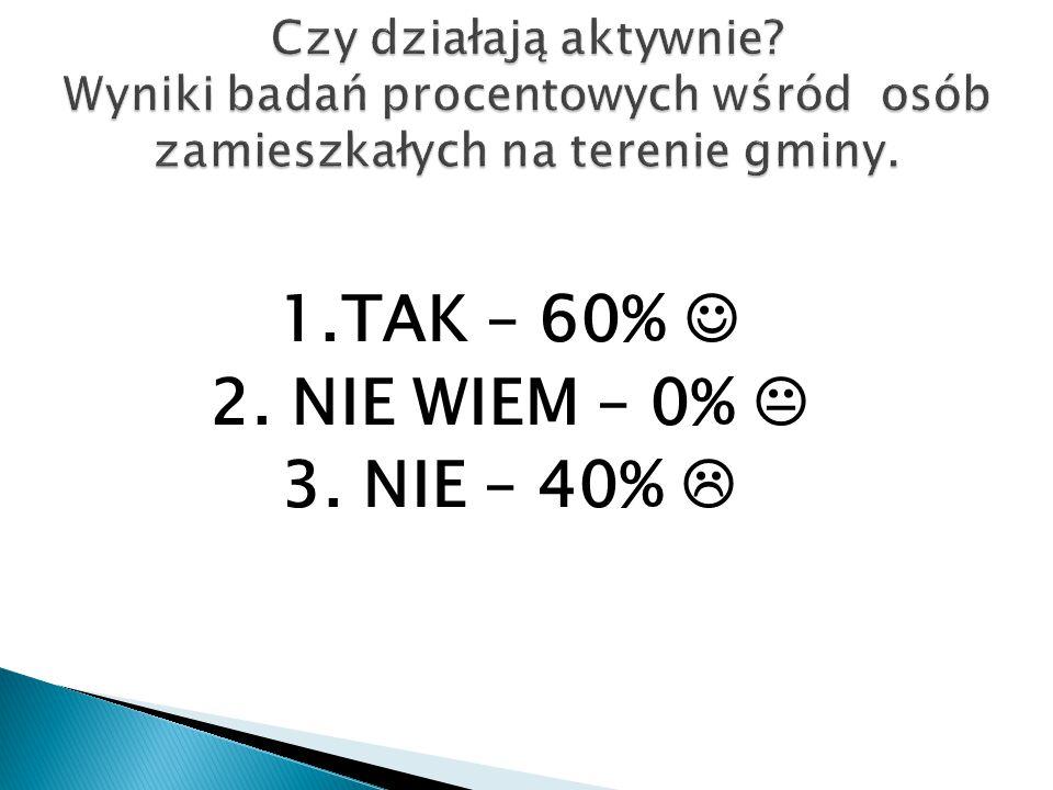 1.TAK – 60% 2. NIE WIEM – 0%  3. NIE – 40% 