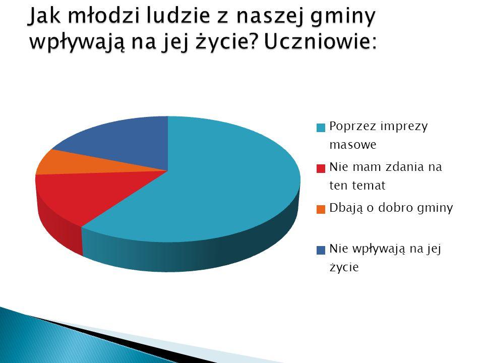 1.wydarzenia, konkursy, imprezy – 67% 2.