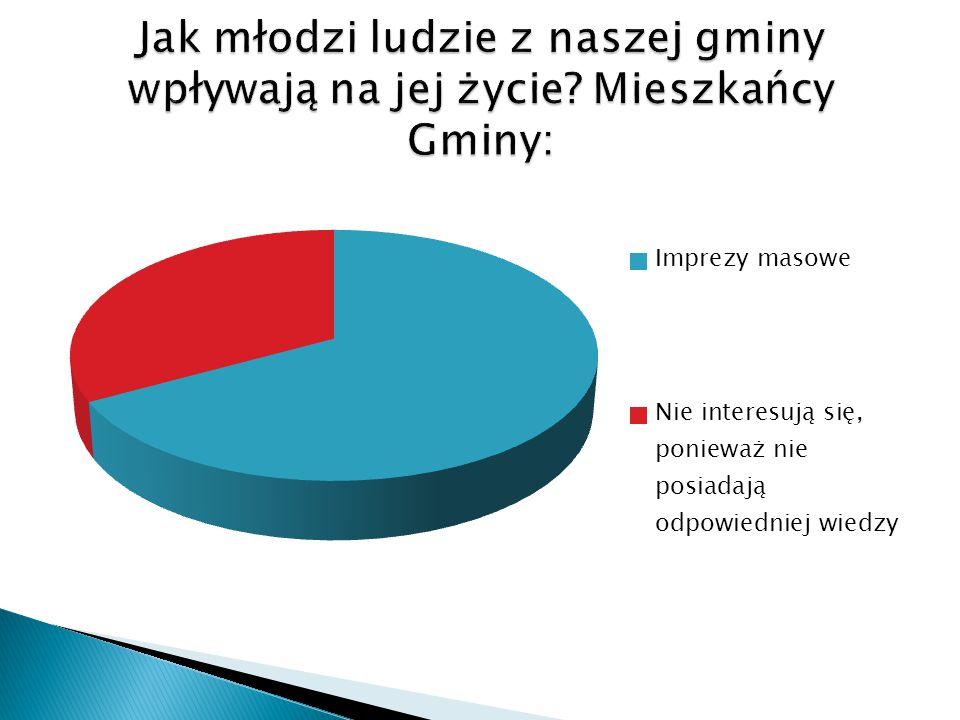 1.TAK – 67% 2. NIE WIEM – 7%  3. NIE – 26% 