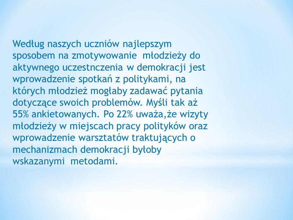 Według naszych uczniów najlepszym sposobem na zmotywowanie młodzieży do aktywnego uczestnczenia w demokracji jest wprowadzenie spotkań z politykami, n