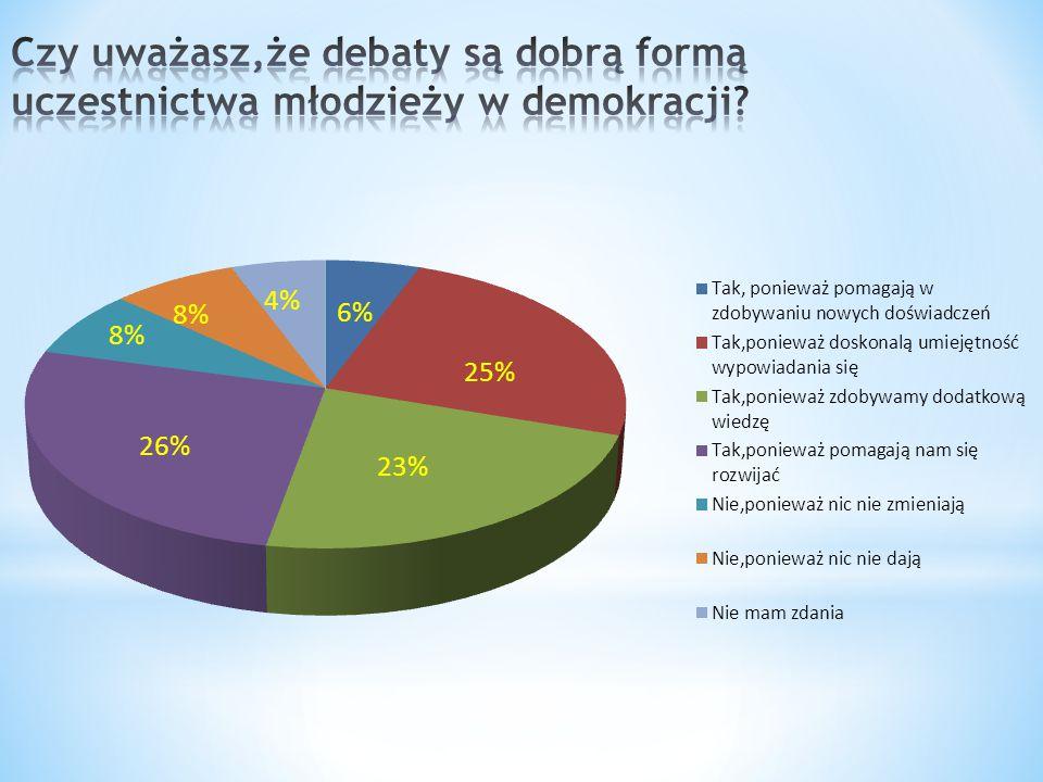 Z wykresu wynika, że nasi gimnazjaliści w 78 % uważają debaty za dobrą formę uczestnictwa młodzieży w demokracji.