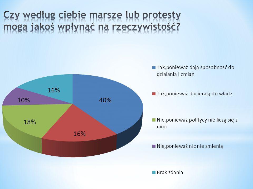 Według owego wykresu ponad połowa uczniów uważa,że marsze lub protesty mogą wpływać na rzeczywistość.
