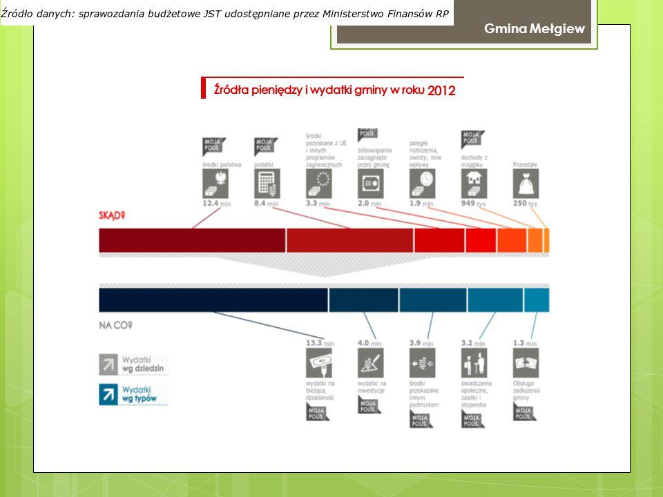 Źródła pieniędzy i wydatki gminy w roku 2012 Gmina Mełgiew