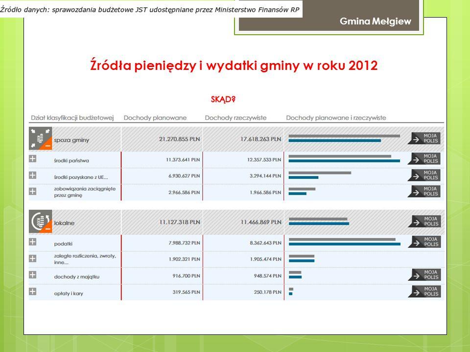 Źródła pieniędzy i wydatki gminy w roku 2012 Gmina Spiczyn