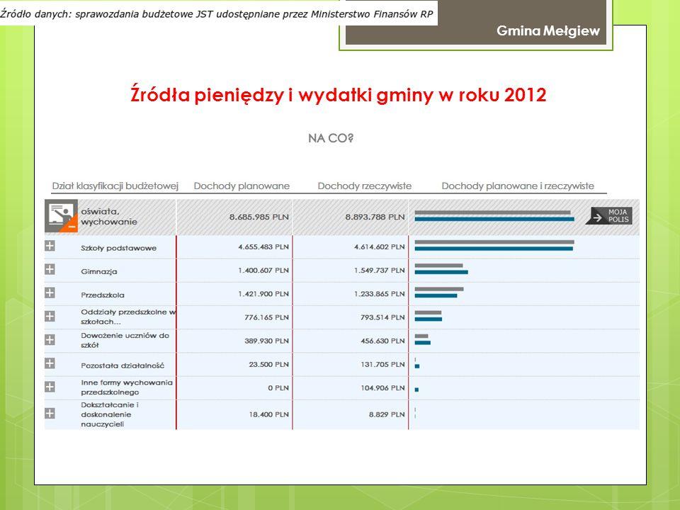 Gmina Wólka Źródła pieniędzy i wydatki gminy w roku 2012