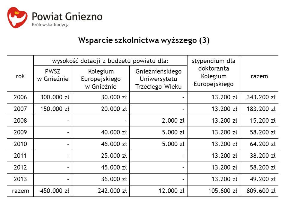 Wsparcie szkolnictwa wyższego (3) rok wysokość dotacji z budżetu powiatu dla:stypendium dla doktoranta Kolegium Europejskiego razem PWSZ w Gnieźnie Ko