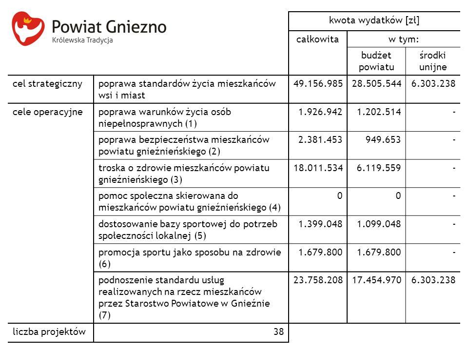 kwota wydatków [zł] całkowitaw tym: budżet powiatu środki unijne cel strategicznypoprawa standardów życia mieszkańców wsi i miast 49.156.98528.505.5446.303.238 cele operacyjnepoprawa warunków życia osób niepełnosprawnych (1) 1.926.9421.202.514- poprawa bezpieczeństwa mieszkańców powiatu gnieźnieńskiego (2) 2.381.453949.653- troska o zdrowie mieszkańców powiatu gnieźnieńskiego (3) 18.011.5346.119.559- pomoc społeczna skierowana do mieszkańców powiatu gnieźnieńskiego (4) 00- dostosowanie bazy sportowej do potrzeb społeczności lokalnej (5) 1.399.0481.099.048- promocja sportu jako sposobu na zdrowie (6) 1.679.800 - podnoszenie standardu usług realizowanych na rzecz mieszkańców przez Starostwo Powiatowe w Gnieźnie (7) 23.758.20817.454.9706.303.238 liczba projektów38